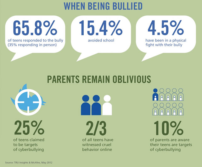 health safety cyberbullying which social networks worst