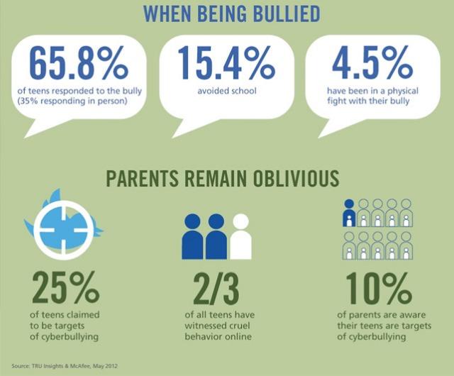 world-shaker-cyberbullying-infographic-421097
