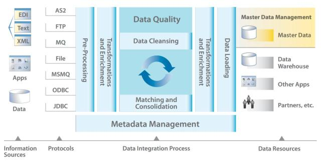 data quality and cleansing