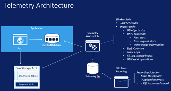 Understanding Microsoft Telemetry And Why It Is Used